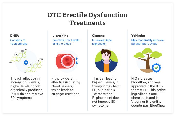 Most Effect OTC Pills and Supplements for Treating Erectile Dysfunction (ED)