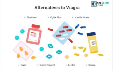 Viagra Alternatives: 7 Substitutes If You Can't Take Viagra (2020 Review)